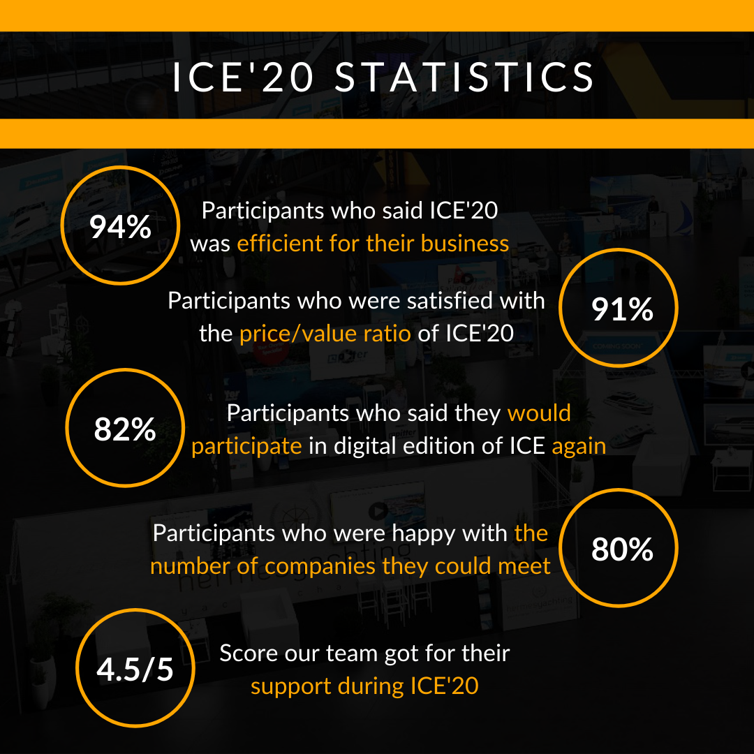 ice'20 statistics